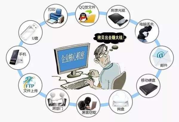 Ping32数据防泄密
